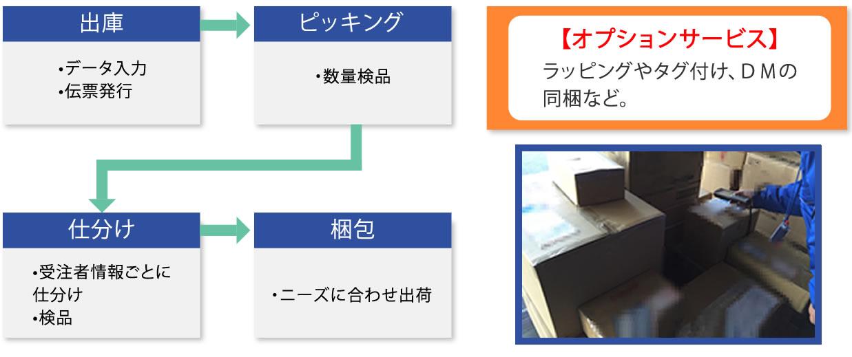 ホームページ制作、システム開発、CMS